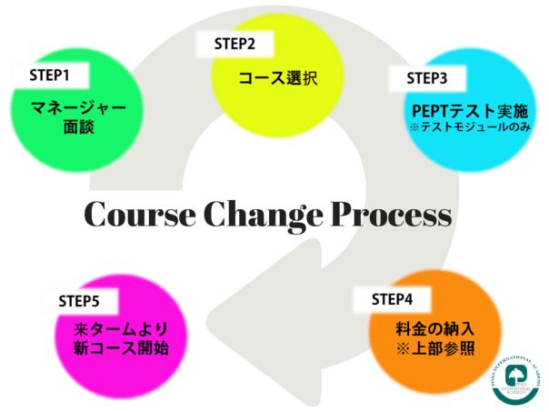 Course Change Process